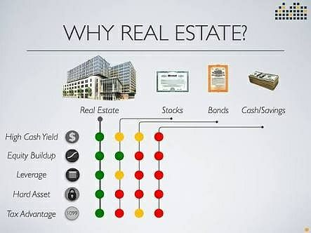 5 Reasons Investing In Real Estate Is Better Than Saving In Bank